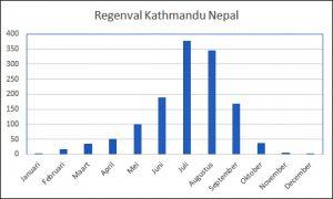 regenval kathmandu goed